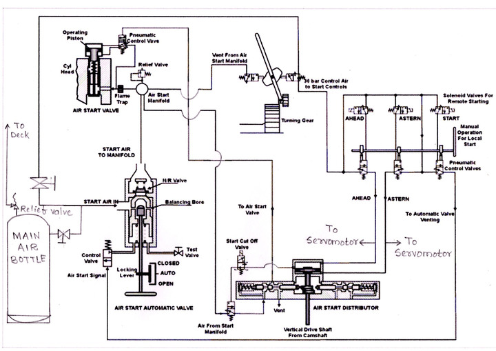 Engine Valves Function The Valves For Main Engine